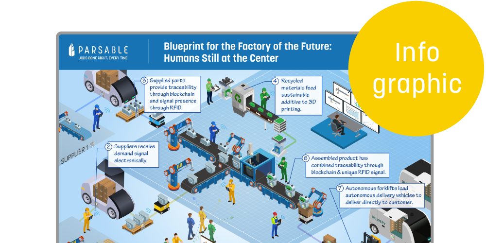 Blueprint for the Factory of the Future Infographic